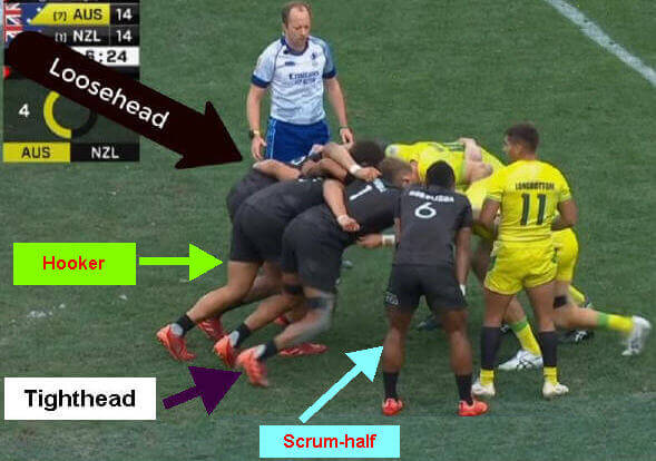 scrum in sevens rugby with labels for loosehead, hooker, and tighthead